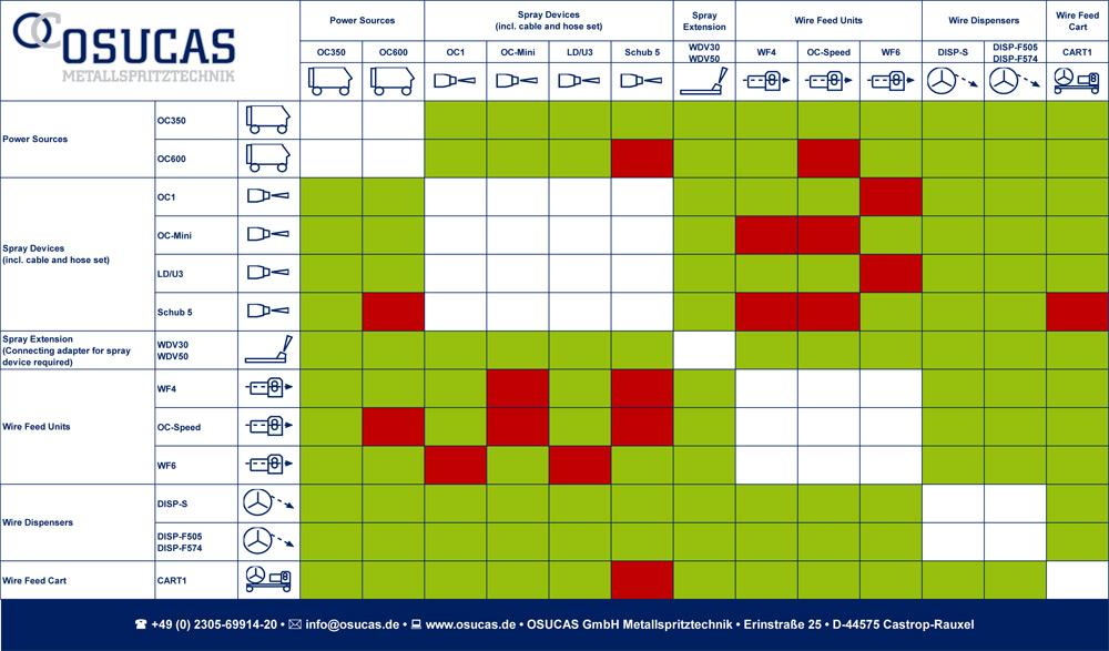 Configuration-matrix_v6